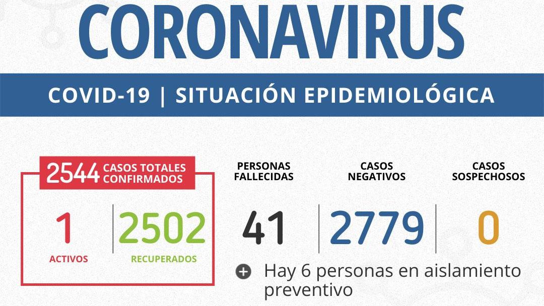 Luego de 10 días sin casos activos, un nuevo positivo de coronavirus en Mgd